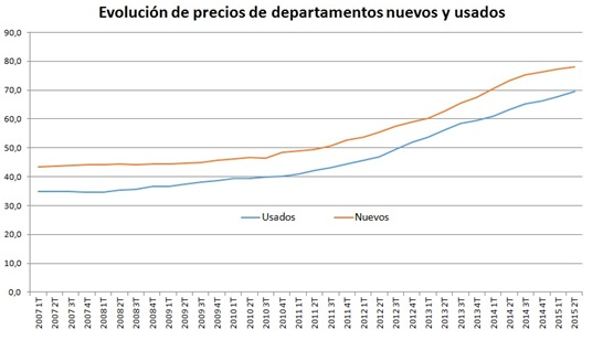 Evolucion_precios_deptos_usados_y_nuevos.png