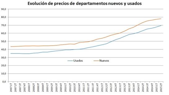 Evolucion_precios_deptos_usados_y_nuevos-1.png